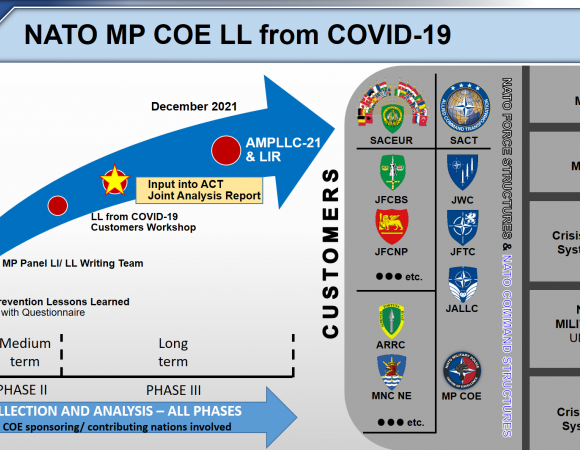 MILITARY POLICE LESSONS FROM COVID-19